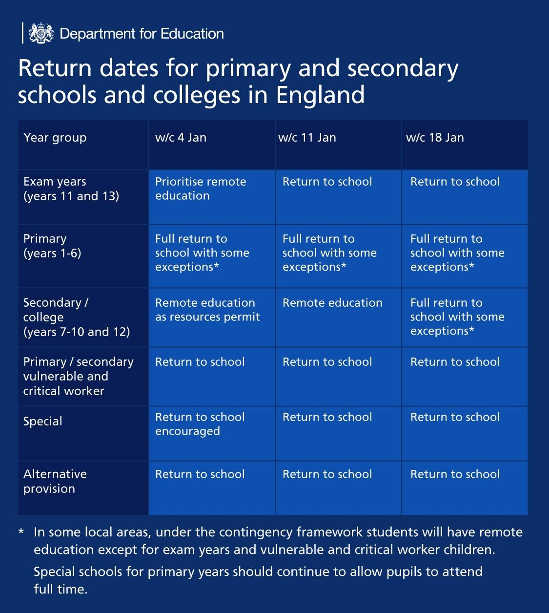Newcastle Bridges School will Re-open on Tuesday 5th January